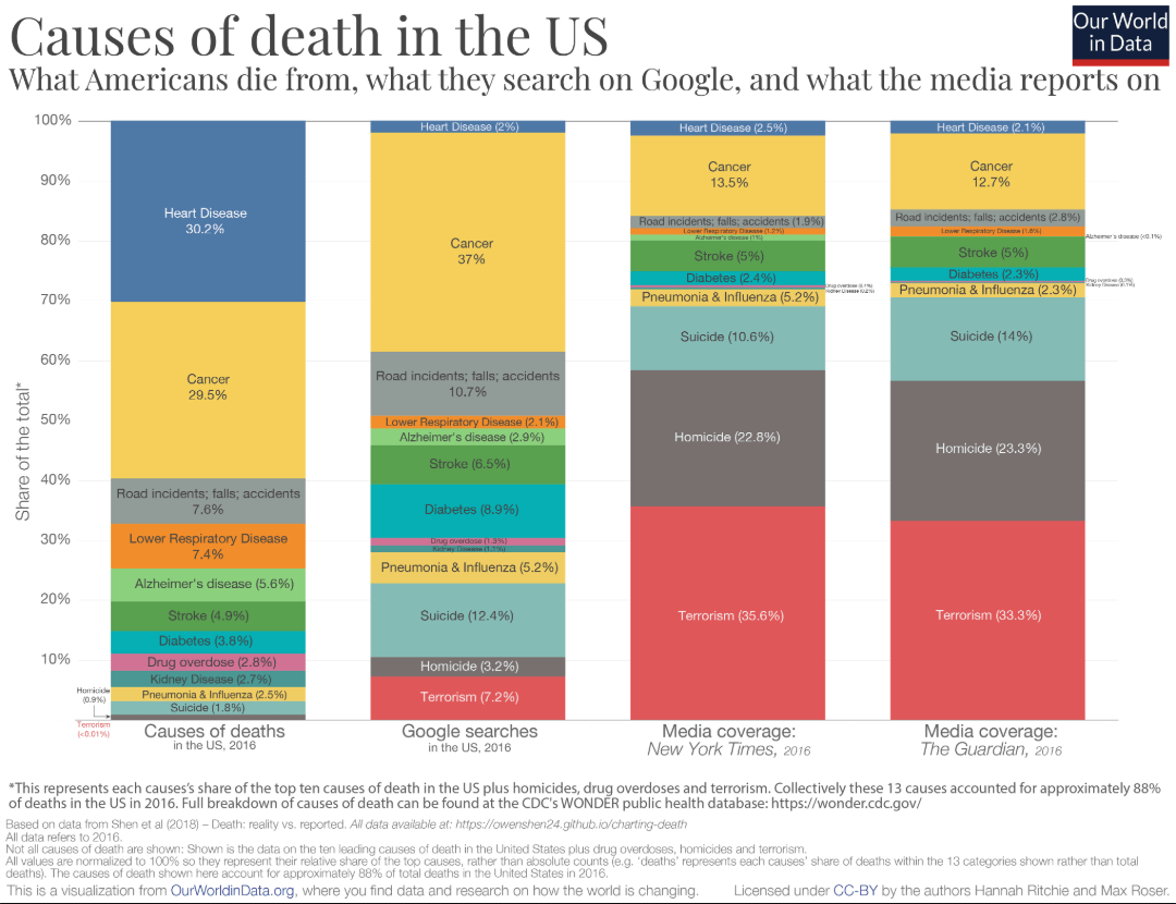 Graph showing causes of death in the US - Actual vs. searches vs. media